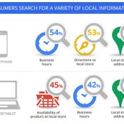 Why is Local Search Marketing Important?